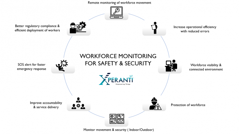 Remote monitoring of workforce movement