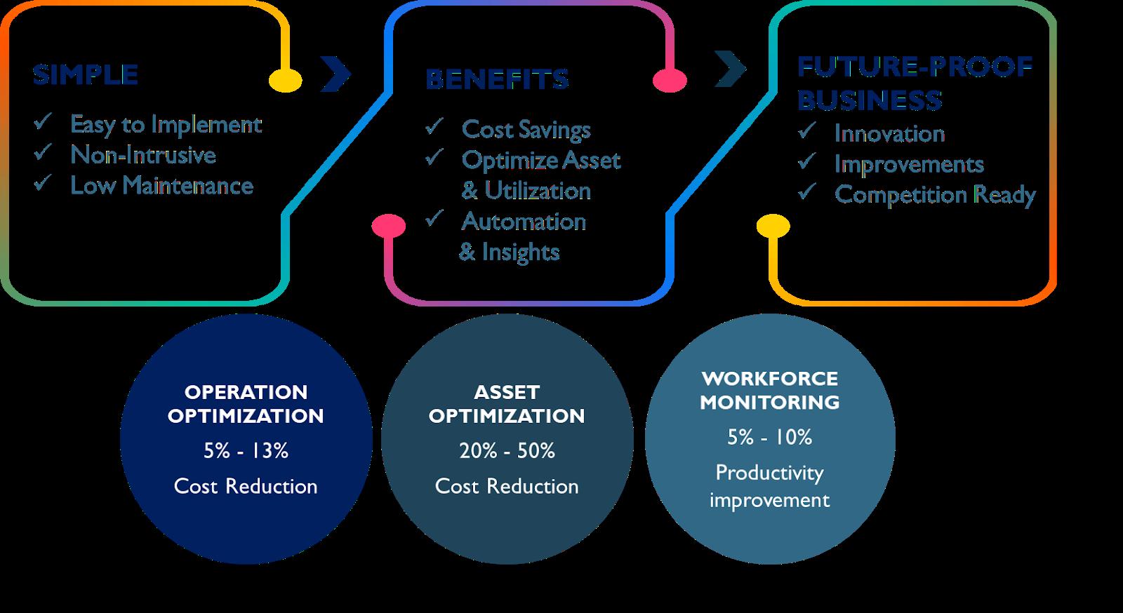 Unlocking workforce efficiency
